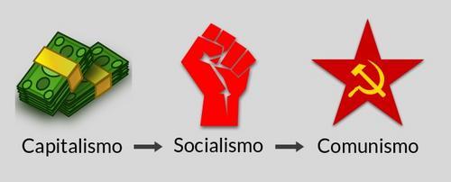 Socialismo e Comunismo: o que são e quais as diferenças
